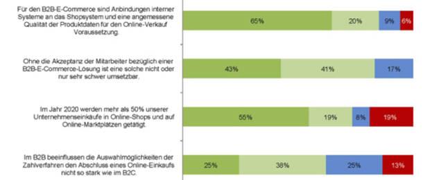 B2b Einkäufer Wollen Verstärkt Online Kaufen