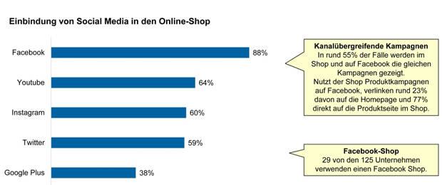 Studie Identifiziert Trends Im Online Handel