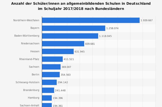 Schülerzahlen Deutschland